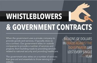 Whistleblower and Government Contracts - Infographic Samples